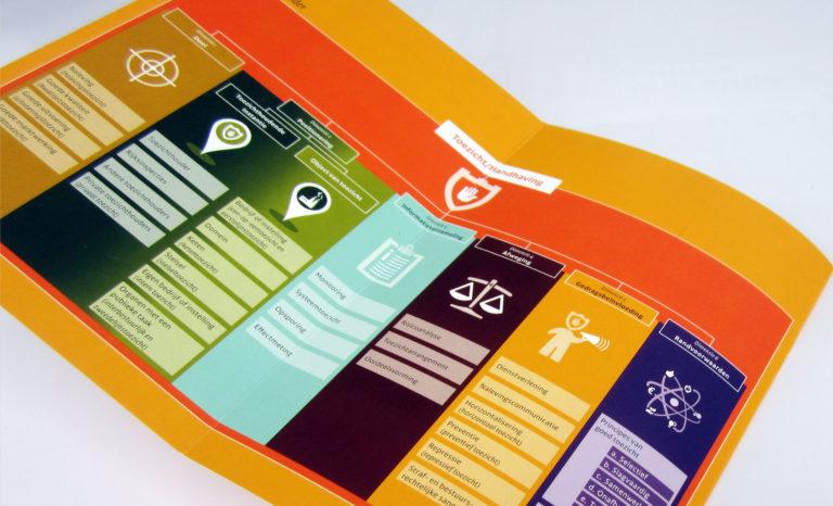 2 MAAL EE | Academie van Toezicht | infographic