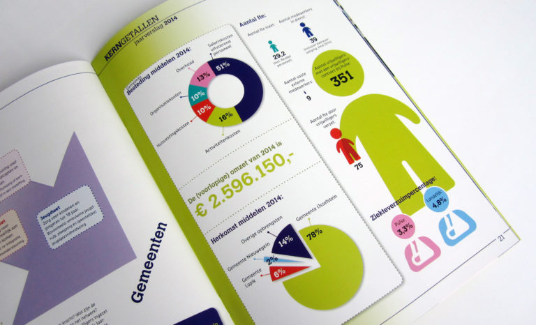 2 MAAL EE | Pulse | jaarverslag